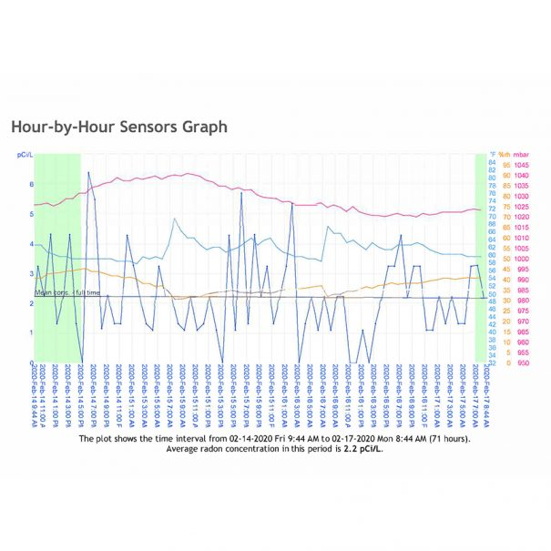 Hour by Hour Sensor graph showing radon concentration